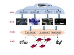 无人驾驶汽车物联网控制教学系统